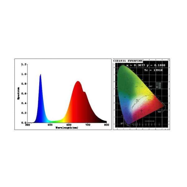 4 PCS 10 Watt Full Spectrum LED light chip. 380-840nm. Indoor DIY plant grow light