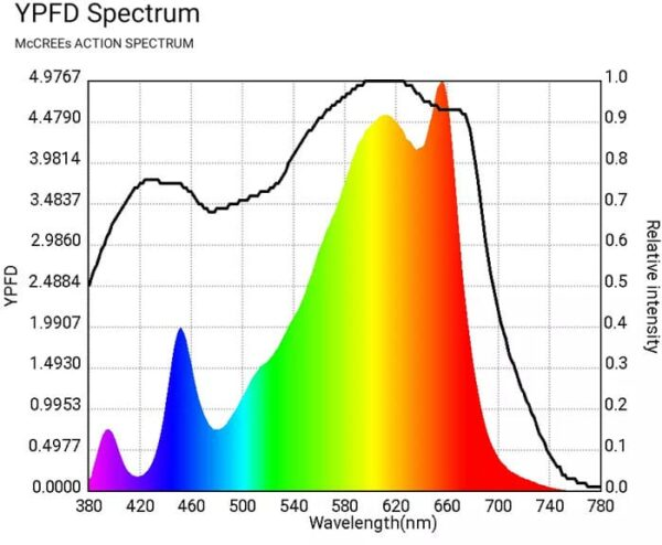 480w Full Spectrum Horticulture Light Group with Samsung LM 301b & CREEXPE red 660nm far red &LG uv