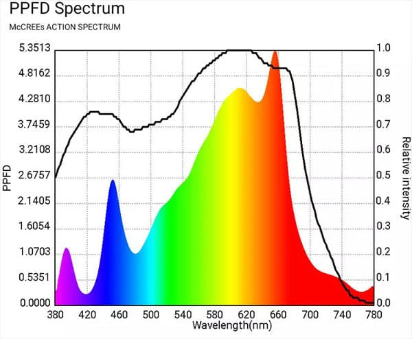 120w Full Spectrum Horticulture Light Group with Samsung LM 301b & CREEXPE red 660nm far red &LG uv