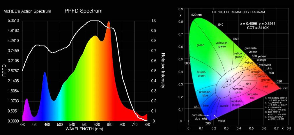 LED grow Light PCB Board. LM301B - CreeXPE red 660nm - far red 730nm